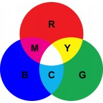 RGB vs. CMYK – Choosing the Correct Color Mode for Your Custom Feather Flag Artwork